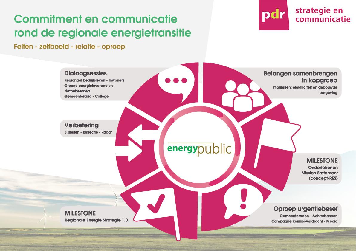 Energy Public